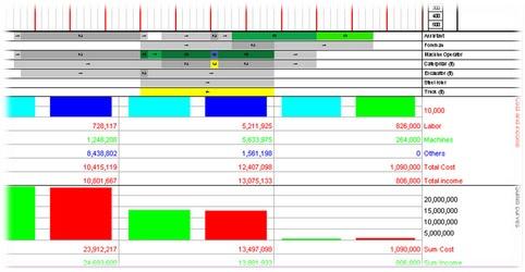 Realizarea graficelor timp-distanta pentru lucrari apa/canal
